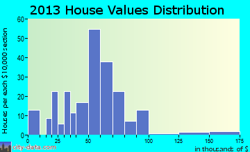 Pine Grove home values distribution