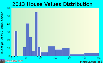 Wiley Ford home values distribution