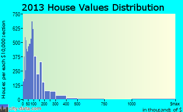 Wheeling home values distribution