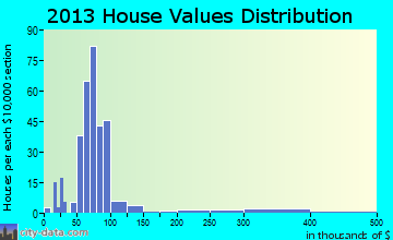 West Milford home values distribution