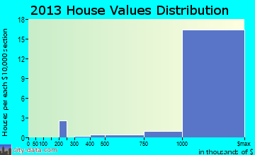 Belvedere home values distribution