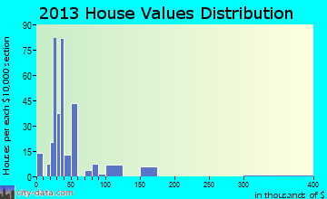 War home values distribution