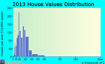 Shepherdstown district home values distribution