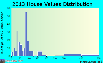 Valley Grove home values distribution