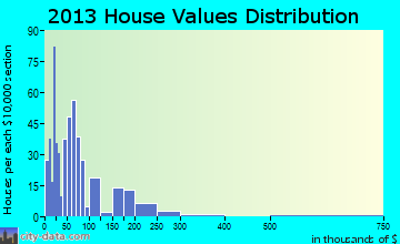 Ansted home values distribution