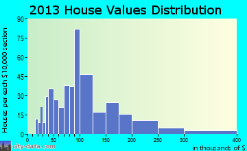 Barrackville home values distribution