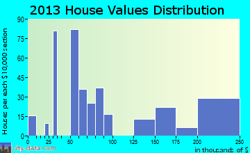 Beaver home values distribution