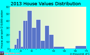 Beech Bottom home values distribution