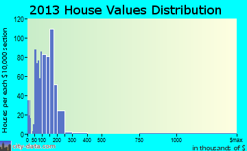 Blennerhassett home values distribution