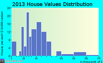 Bradshaw home values distribution