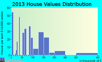 Bradley home values distribution