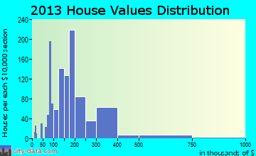 Bridgeport home values distribution