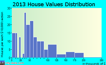 Burnsville home values distribution