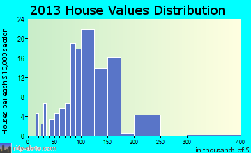 Carpendale home values distribution