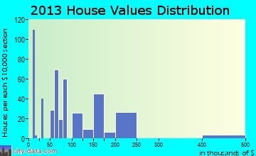 Coal City home values distribution
