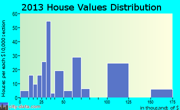 Cowen home values distribution
