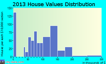 Crab Orchard home values distribution