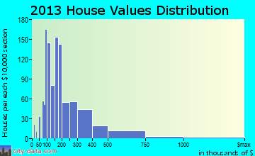 Big Bear City home values distribution