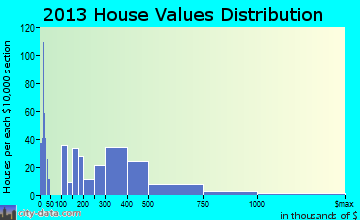 Big Bear Lake home values distribution