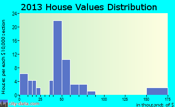 Elk Garden home values distribution