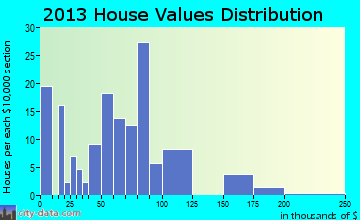 Ellenboro home values distribution