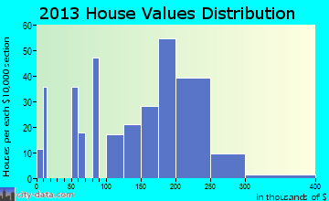 Home value of owner-occupied houses in 2016 in Fort Ashby, WV