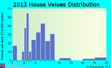 Gauley Bridge home values distribution