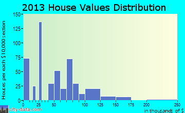 Gilbert Creek home values distribution