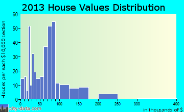 Glenville home values distribution