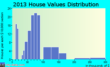 Grantsville home values distribution