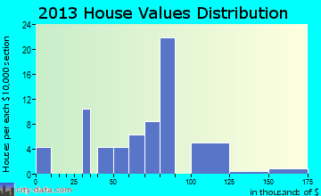 Hambleton home values distribution