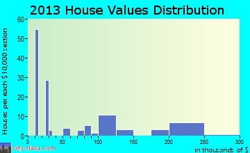 Hedgesville home values distribution