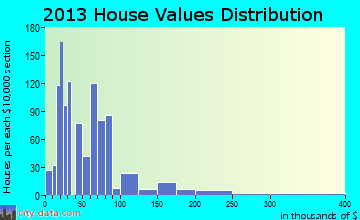 Hinton home values distribution