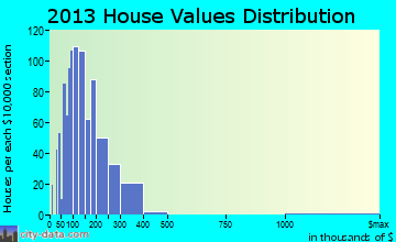 Hurricane home values distribution