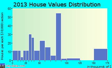 Iaeger home values distribution