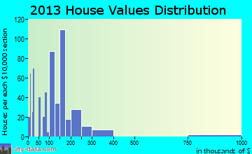 Inwood home values distribution