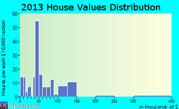 Jane Lew home values distribution