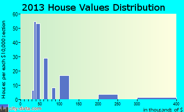 Biola home values distribution