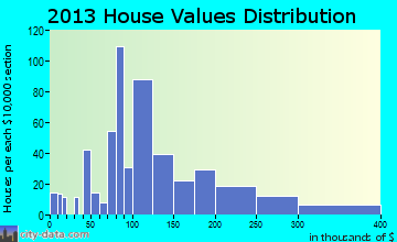 Kingwood home values distribution