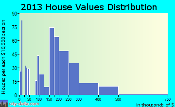 Lewisburg home values distribution