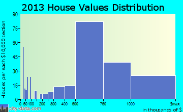 Blackhawk-Camino Tassajara home values distribution
