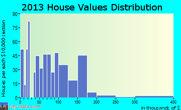 Man home values distribution