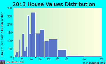 Martinsburg home values distribution