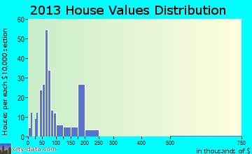 Masontown home values distribution