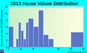 Matoaka home values distribution