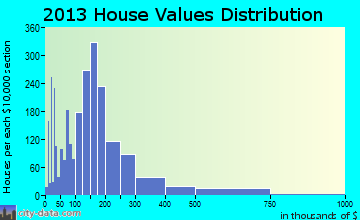 Morgantown home values distribution