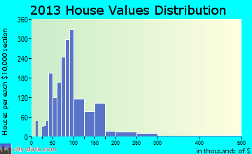 Nitro home values distribution