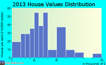 Northfork home values distribution