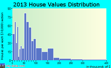 Parsons home values distribution