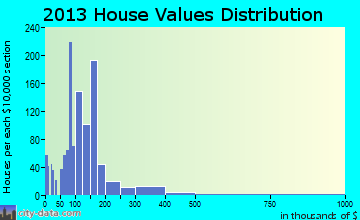 Pea Ridge home values distribution